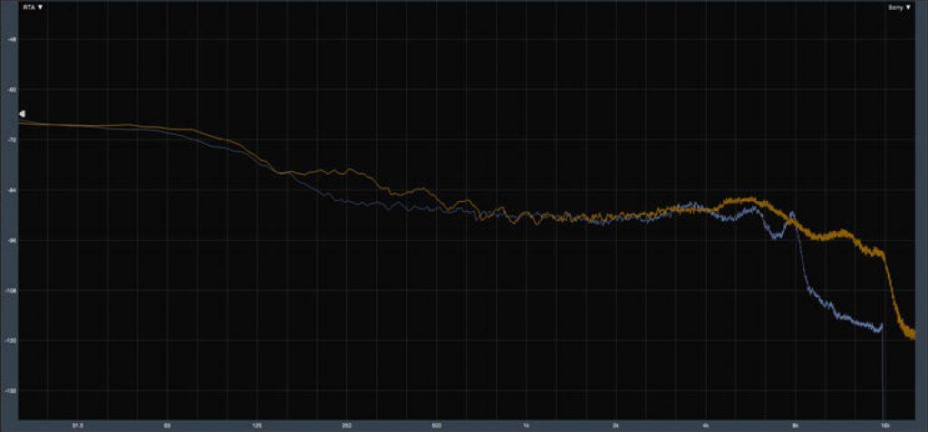 График некомпенсированной частотной характеристики - Oppo Enco X (синий) и эталонный IEM (оранжевый)