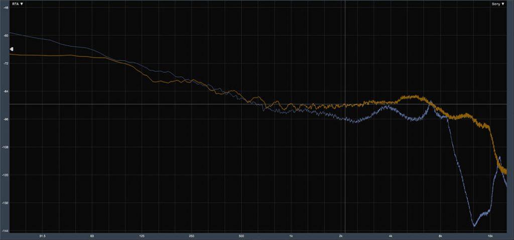 График АЧХ без компенсации - HIFIMAN BW200 (синий) vs эталонный IEM (оранжевый)