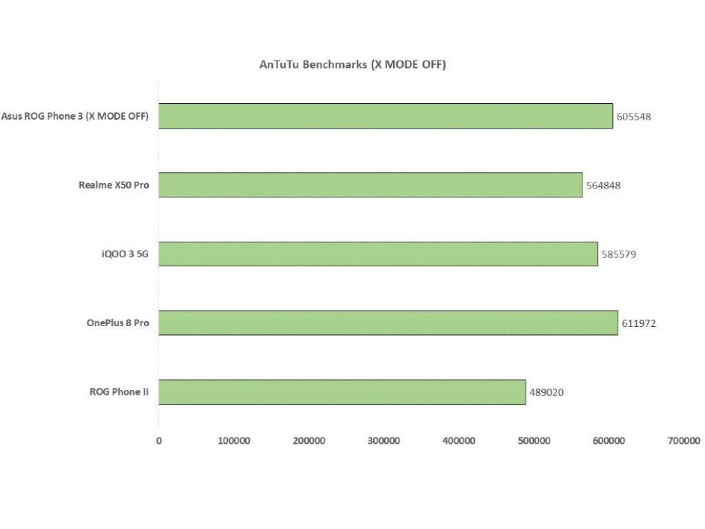 Сравнительный анализ Asus ROG Phone 3