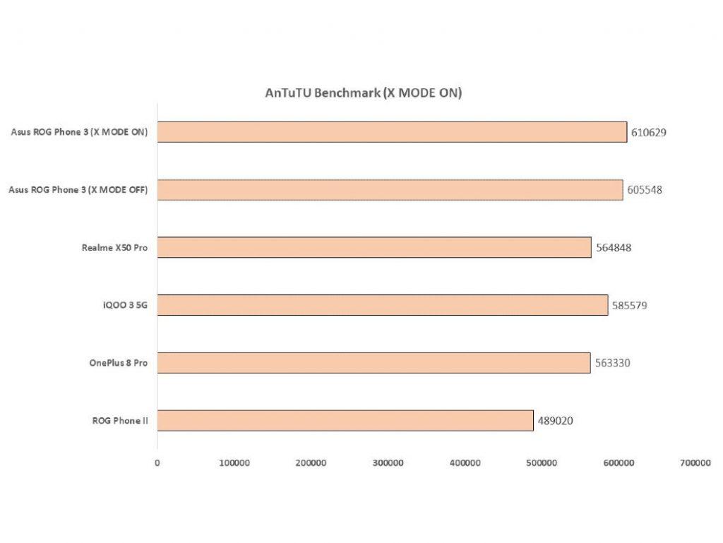 Сравнительный анализ X Mode - Asus ROG Phone 3