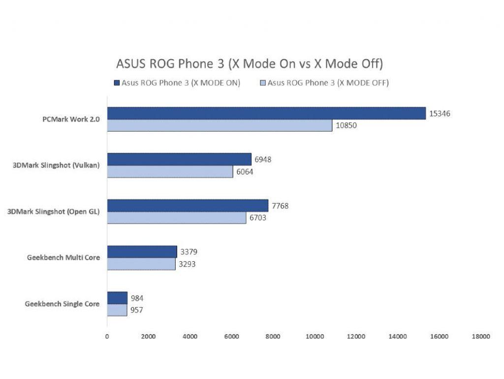 Сравнительный анализ X Mode Asus ROG Phone 3